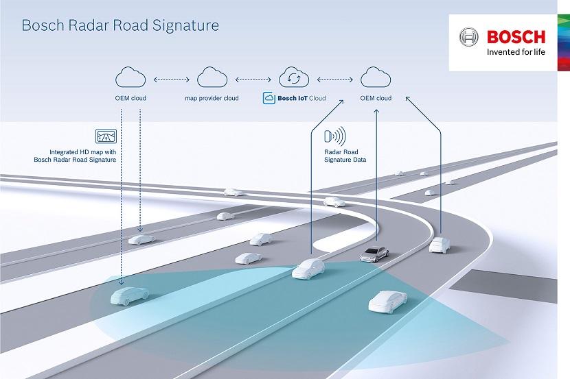 Imagen del Bosch Radar Road Signature